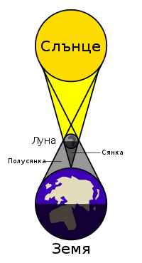 slanchevo-zatumnenie